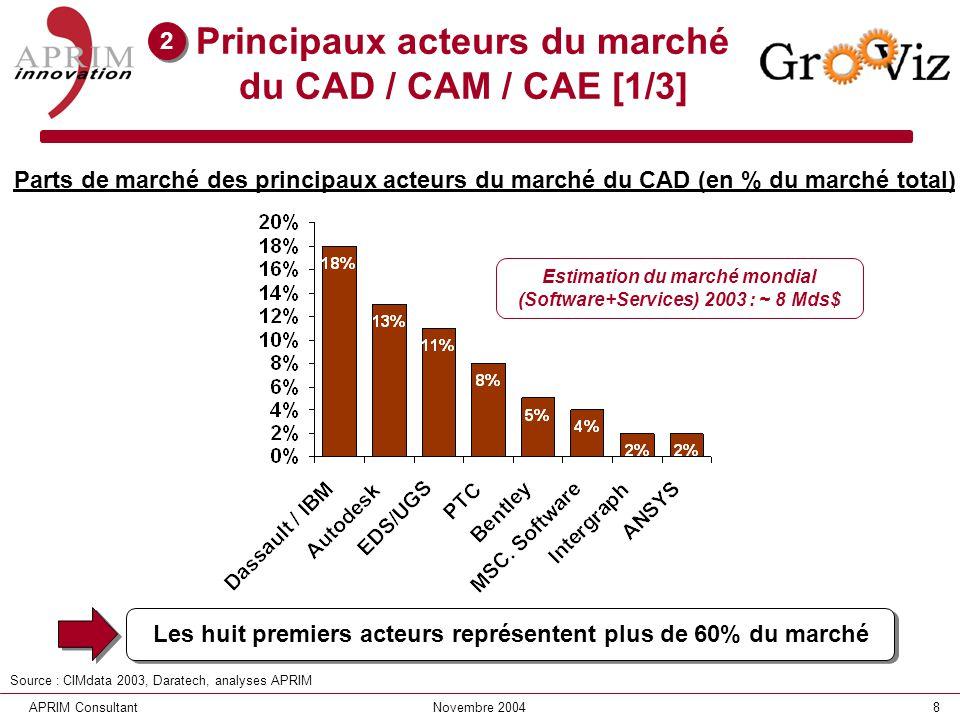 Principaux acteurs du marché du CAD / CAM / CAE [1/3]